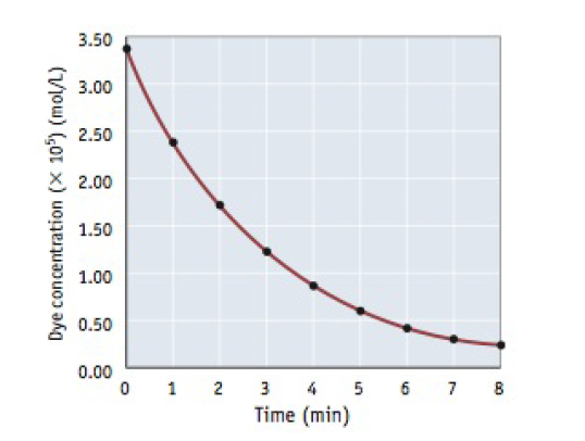 Chapter 14.1, Problem 2RC, 2. Use the graph provided in Example 14.1 to estimate the average rate of disappearance of dye for