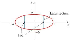 Chapter 12.2, Problem 64E, How Wide Is an Ellipse at a Focus? A latus rectum for an ellipse is a line segment perpendicular to