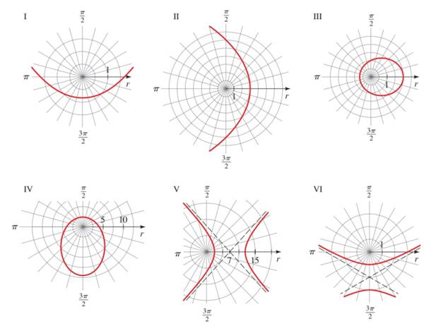 Chapter 12.6, Problem 15E, 11-26 Graphs of polar Equations of Conics Match the following equation with the graphs labeled I-VI.