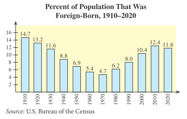Chapter 10.2, Problem 40E, 40.	Modeling Foreign-born population The figure gives the percent of the U.S. population that was