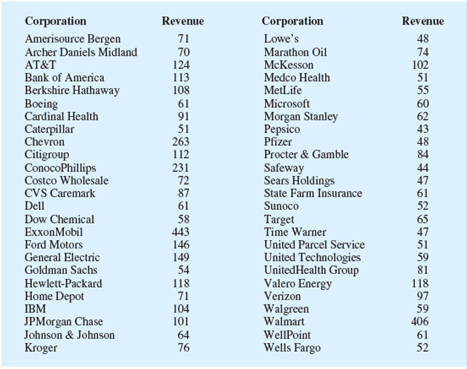 Fortune provides a list of Americas largest corporations