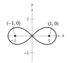 Chapter 10, Problem 11PS, Finding a Polar Equation Determine the polar equation of the set of all points (r,), the product of