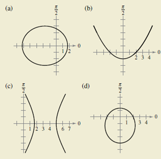 Chapter 10.6, Problem 50E, HOW DO YOU SEE IT? Identify the conic in the graph and give the possible values for the