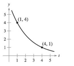 Chapter 6, Problem 28RE, Finding an Exponential Function In Exercises 25-28, find the exponential function y=Cekt that passes