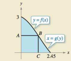 Chapter 7.3, Problem 42E, HOW DO YOU SEE IT? Use the graph to answer the following. (a) Describe the figure generated by
