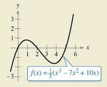 Chapter 8.1, Problem 86E, HOE DO YOU SEE IT?Using the graph, is 05f(x)dx positive or negative? Explain.