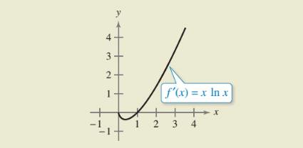 Chapter 8.2, Problem 62E, HOW DO YOU SEE IT? Use the graph of f' shown in the figure to answer the following. (a) Approximate