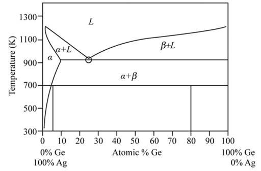 The Binary Phase Diagram For The Silver And Germanium System Is Shown In Figure 11 34 Figue 11 34 The Silver Germanium Phase Diagram For Problem 11 46 Bartleby