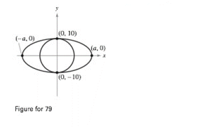 Chapter 10.1, Problem 79E, Geometry The area of the ellipse in the figure is twice the area of the circle. What is the length