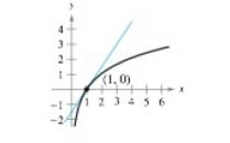 Chapter 3.4, Problem 100E, Slope of a Tangent Line In Exercises 97-100, find the slope of the tangent line to the graph of the