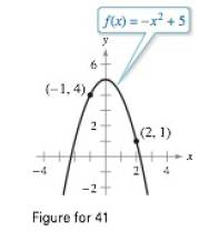 Chapter 4.2, Problem 41E, Mean Value Theorem Consider the graph of the function f(x)=x2+5 (see figure). (a) Find the equation