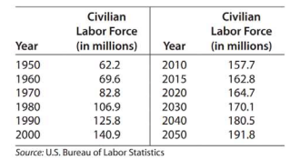 Chapter 10.2, Problem 41E, 43.	Modeling Civilian labor force The table gives the size of the U.S. civilian labor force (in