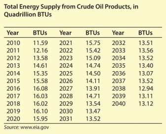 Chapter 9, Problem 4EAGP2, II. Energy from Crude Oil (Modeling) The table shows the total energy supply from crude oil