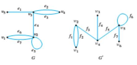 Chapter 10.3, Problem 2ES, For each pair of graphs G and G' in 1-5, determine whether G and G' are isomorphic. If they are,