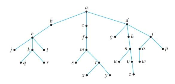 Chapter 10.5, Problem 1ES, Consider the tree shown below with root a. a. What is the level of n? b. What is the level of a? c.