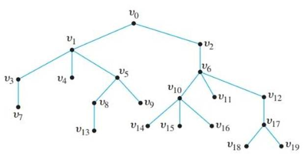 Chapter 10.5, Problem 2ES, Consider the tree shown below with root v0 . a. What is the level of v8? b. What is the level of v0?