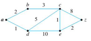 Chapter 10.6, Problem 13ES, Use Dijkstra's algorithm to find the shortest path from a to z for each of the graphs in 13—16. In