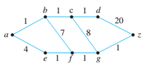 Chapter 10.6, Problem 14ES, Use Dijkstra's algorithm to find the shortest path from a to z for each of the graphs in 13—16. In