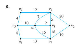 Chapter 10.6, Problem 8ES, Use Prim's algorithm starting with vertex a or v0to find a minimum spanning tree for each of the