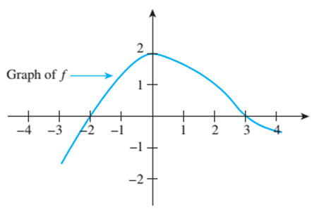Chapter 11.1, Problem 1ES, The graph of a function f is shown below. a. Is f(0) positive or negative? b. For what values of x