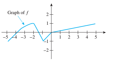 Chapter 11.1, Problem 22ES, Let f be the function whose graph follows. Sketch the graph of 3f
