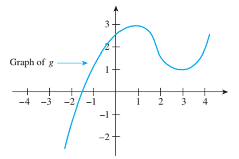 Chapter 11.1, Problem 2ES, The graph of a function g is shown below. a. Is g(0) positive or negative? b Find an approximate
