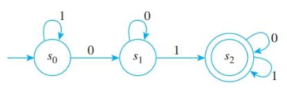 Chapter 12.2, Problem 2ES, In 2—7, a finite-state automaton is given by a transition diagram. For each automaton: a. Find its