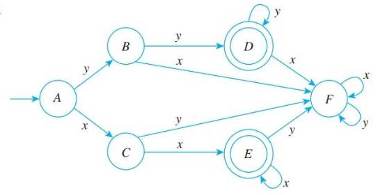 Chapter 12.2, Problem 5ES, In 2—7, a finite-state automaton is given by a transition diagram. For each automaton: a. Find its