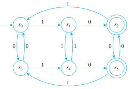 Chapter 12.3, Problem 1ES, Consider the finite-state automaton A given by the following transition diagram: a. Find the 0-, 1-,