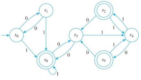 Chapter 12.3, Problem 2ES, Consider the finite-state automaton A given by the following transition diagram: a. Find the 0-, 1-,