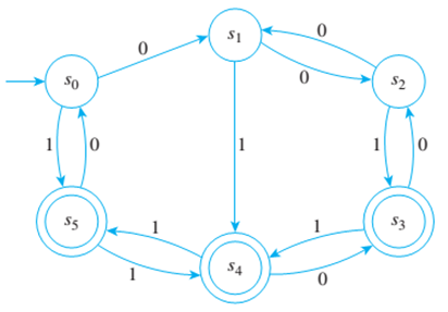 Chapter 12.3, Problem 4ES, Consider the finite-state automaton given by the following transition diagram: a. Find the 0-, 1-,