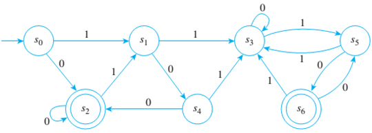 Chapter 12.3, Problem 6ES, Consider the finite-state automaton given by the following transition diagram: a. Find the 0-, 1-,