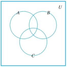 Chapter 6.1, Problem 17ES, Consider the following Venn diagram. For each of (a)—(f), copy the diagram and shade the region