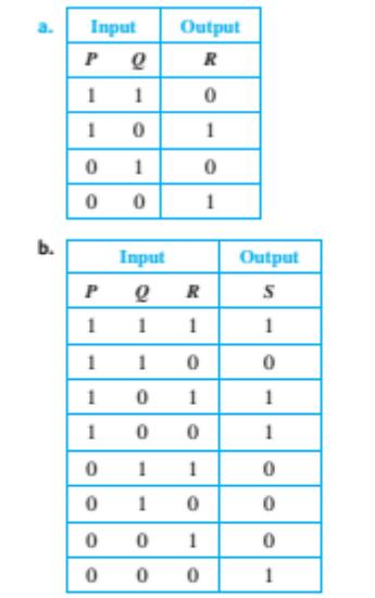 Chapter 7.1, Problem 30ES, Draw arrow diagram for the Boolean functions defined by the following input/output tables.