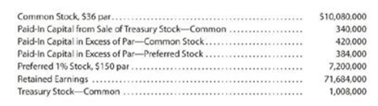 Stockholders' Equity section of balance sheet Specialty