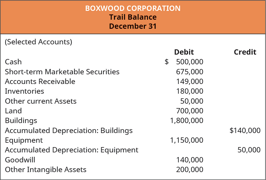 Chapter 11, Problem 2PB, Selected accounts from Boxwood Corporations trial balance are as follows. Prepare the detailed
