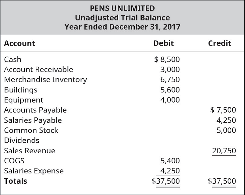 Chapter 12, Problem 8EB, Following is the unadjusted trial balance for Pens Unlimited on December 31, 2017. You are also