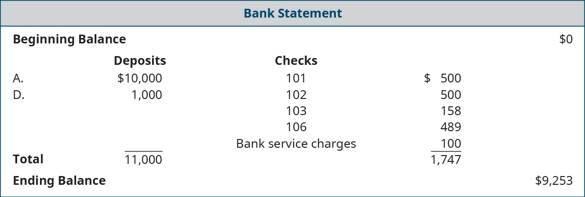 Chapter 8, Problem 9PA, Domingo Company received the following bank statement. Using PA9, prepare the bank reconciliation.
