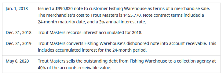 Chapter 9, Problem 14PB, Record journal entries for the following transactions of Trout Masters.