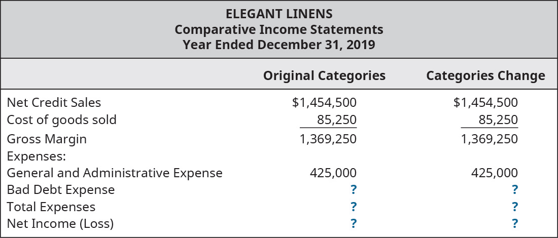 Chapter 9, Problem 9PB, Elegant Linens uses the balance sheet aging method to account for uncollectible debt on receivables. , example  3